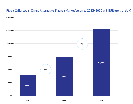 European Online Alternative FInance Market Volumes
