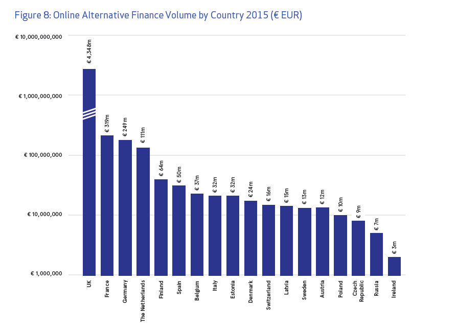 Online Alternative Finance Volume by Country