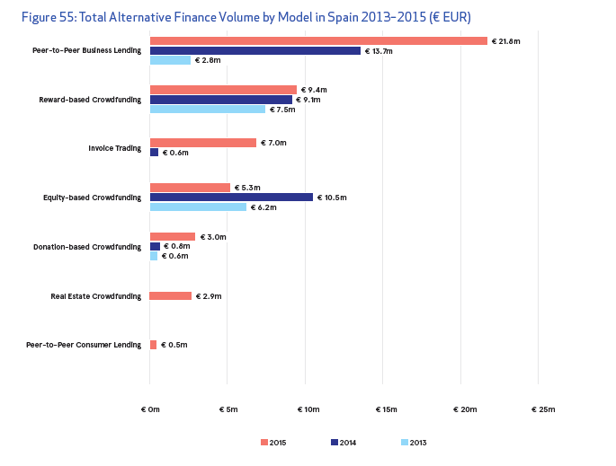 Total Alternative Finance Volume by Model in Spain