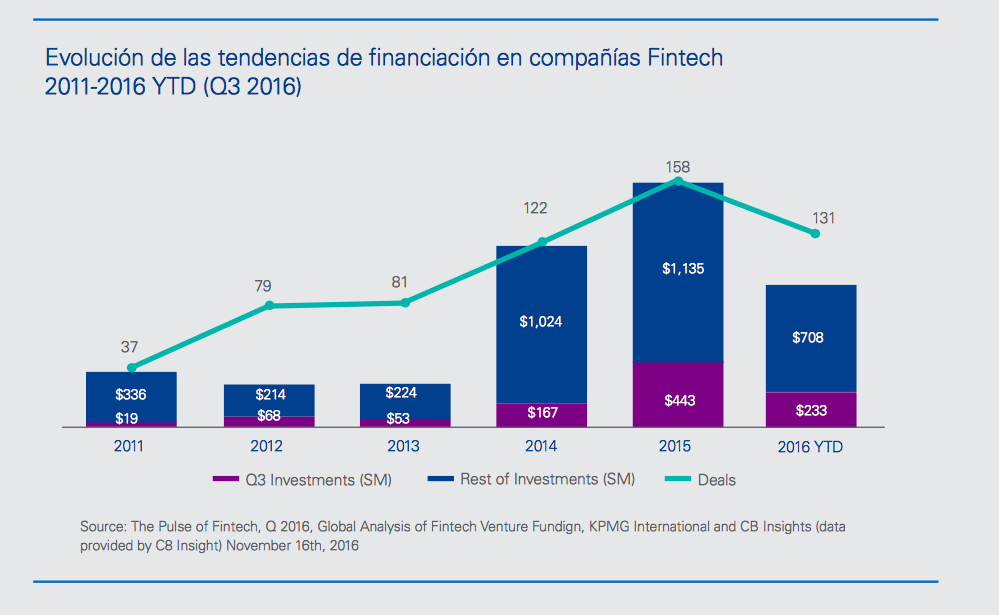 Tendencias de financiacion en empresas FINTECH